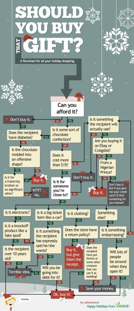 infographic about Christmas gift buying