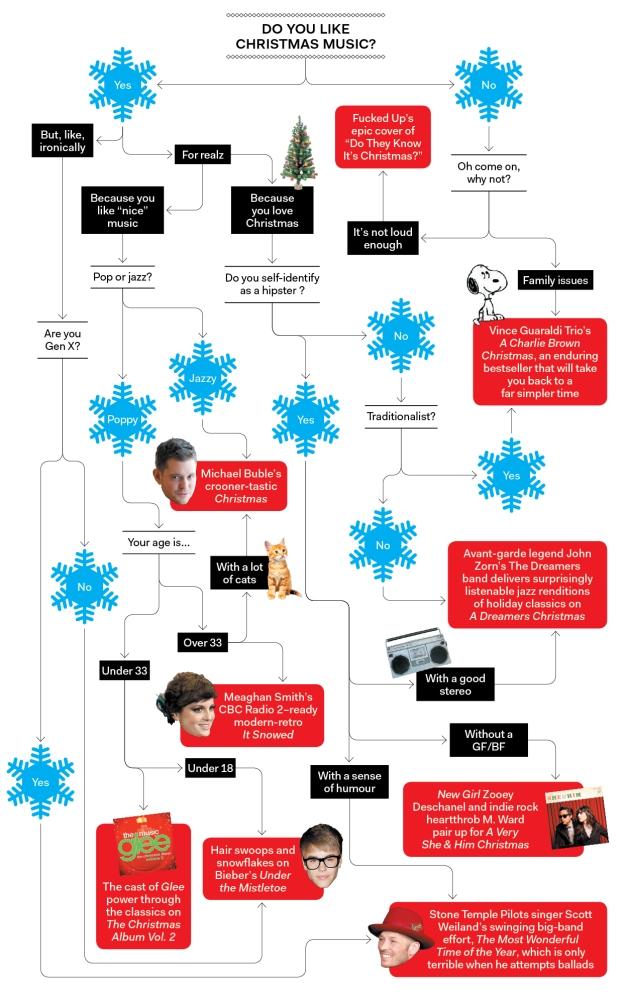 christmas music infographic