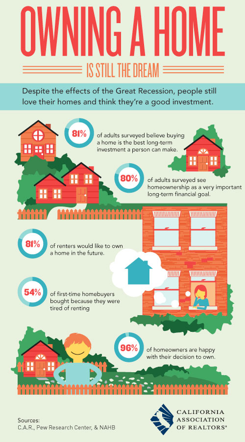 infographic about dream of homeownership