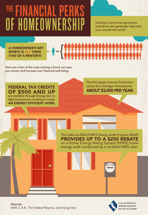 infographic financial perks of homeownership