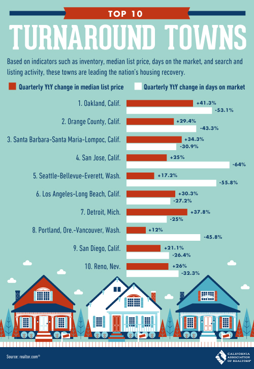 chart showing top 10 California areas of housing recovery