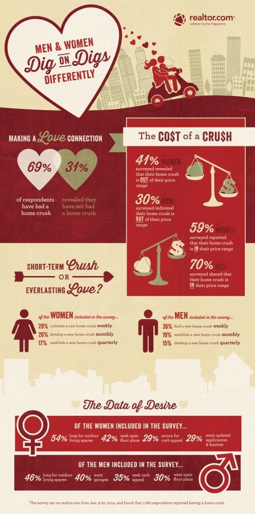 valentine infographic intero