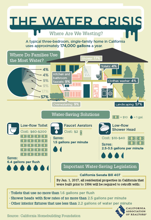 water conservation tips infographic