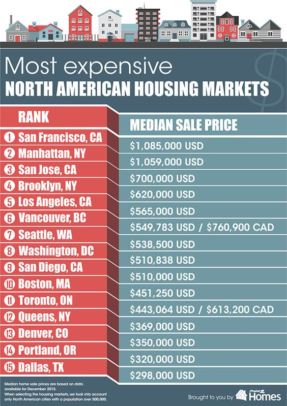 expensive housing market 2016